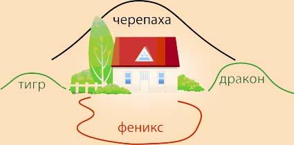 zona-feniksa-v-landshafte-fen-shui
