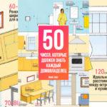 50 Важных чисел, которые должен знать каждый дизайнер и домовладелец
